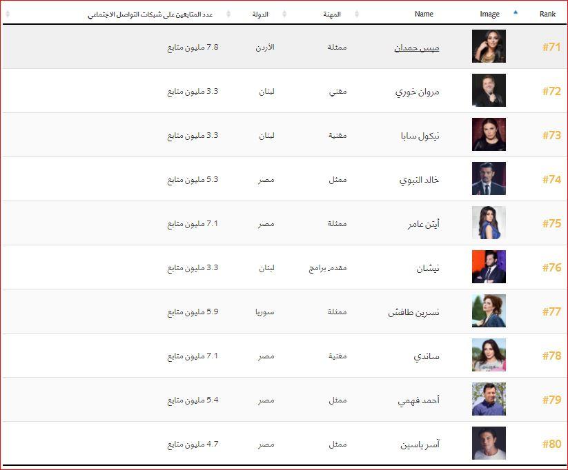 اهم 100 شخصية عربية (8)