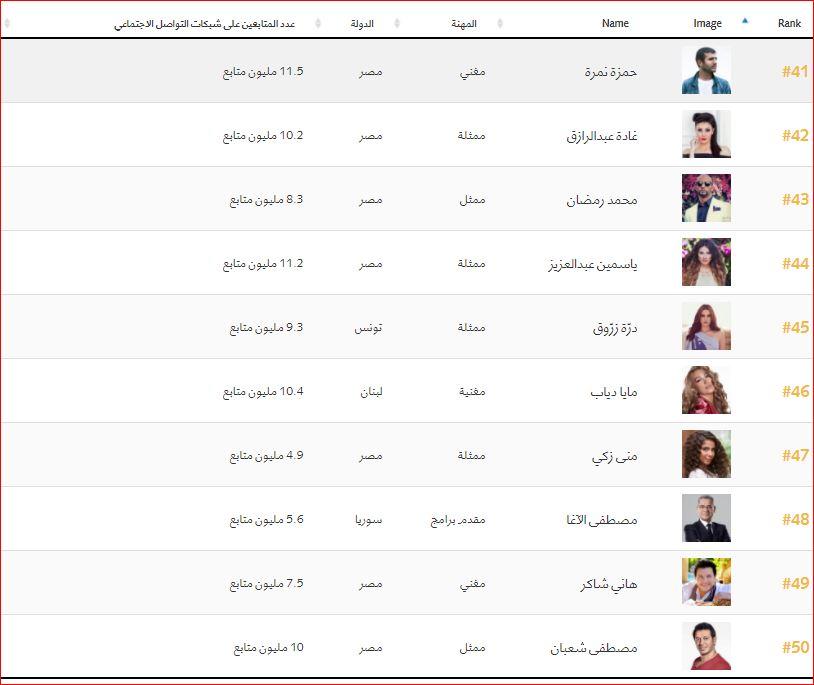 اهم 100 شخصية عربية (5)