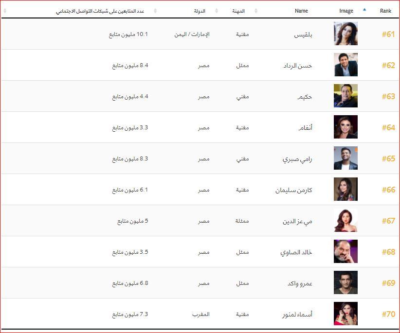 اهم 100 شخصية عربية (7)