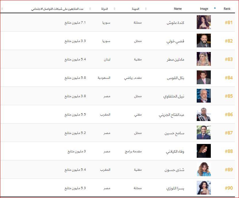 اهم 100 شخصية عربية (9)