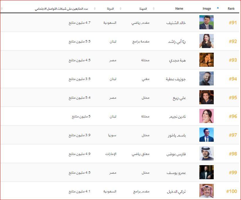 اهم 100 شخصية عربية (10)