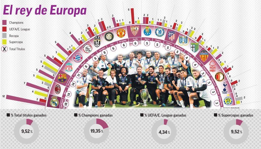 ريال مدريد زعيم اوروبا بـ18 بطولة قارية