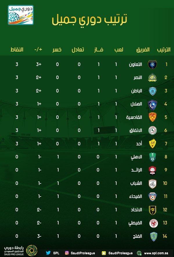 نتائج مباريات الدوري السعودي 2017