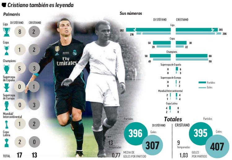مقارنة بين ارقام رونالدو ودى ستيفانو مع ريال مدريد