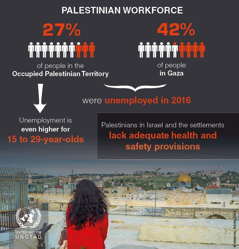 معدل البطالة فى فلسطين