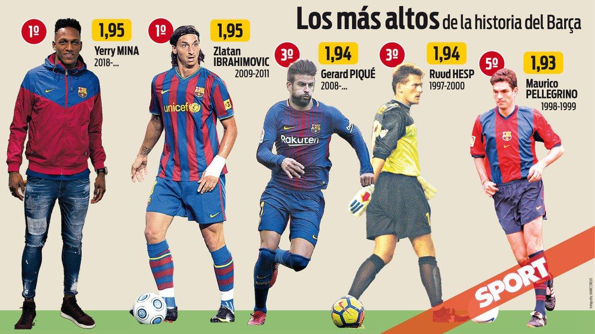 يارى مينا أطول لاعب فى تاريخ برشلونة
