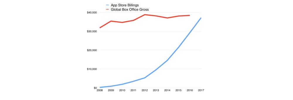 """إيرادات تطبيقات Appstore """"البوكس أوفيس"""" 2018,2017 24937-movies.jpg"""