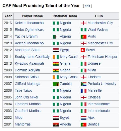 الفائزون بجائزة أفضل لاعب صاعد فى أفريقيا