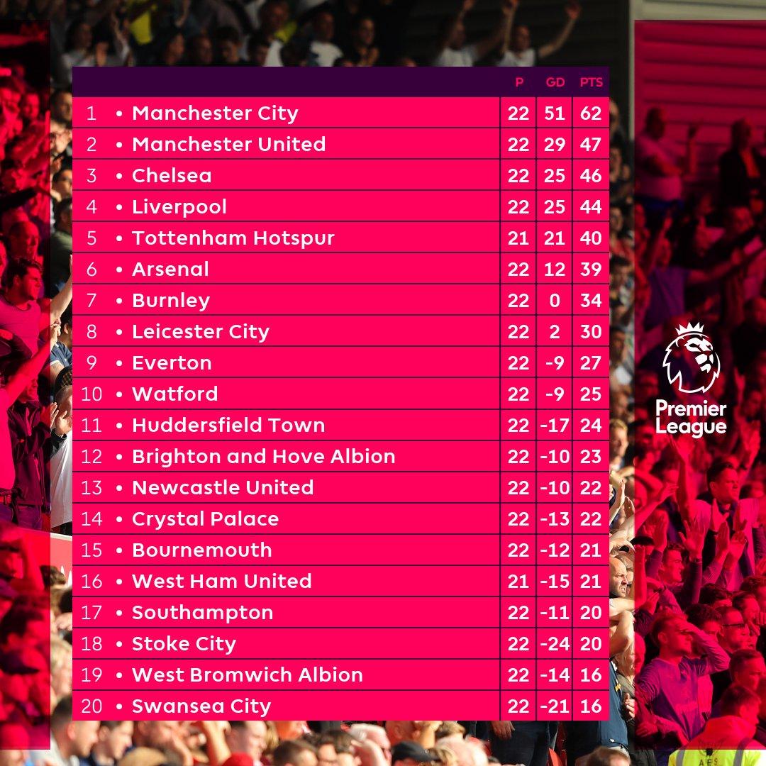 ترتيب الدوري الانجليزي بعد نهاية الجولة 22