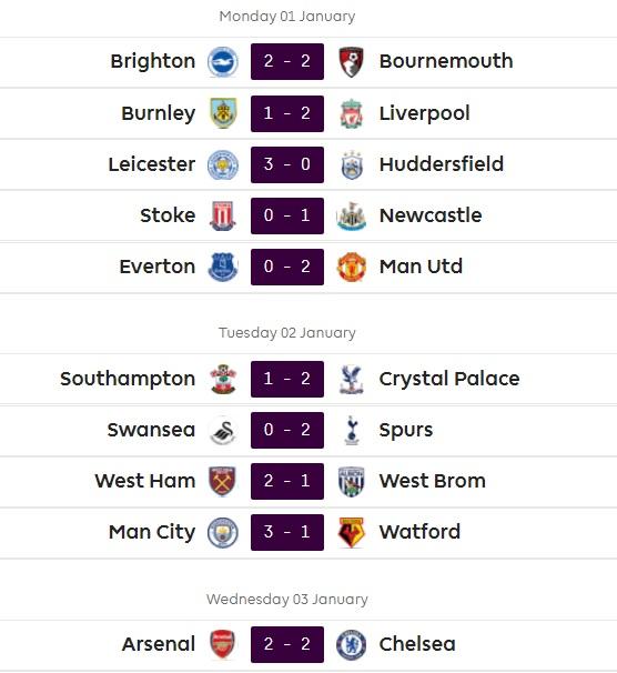 نتائج الجولة 22 من الدوري الانجليزي