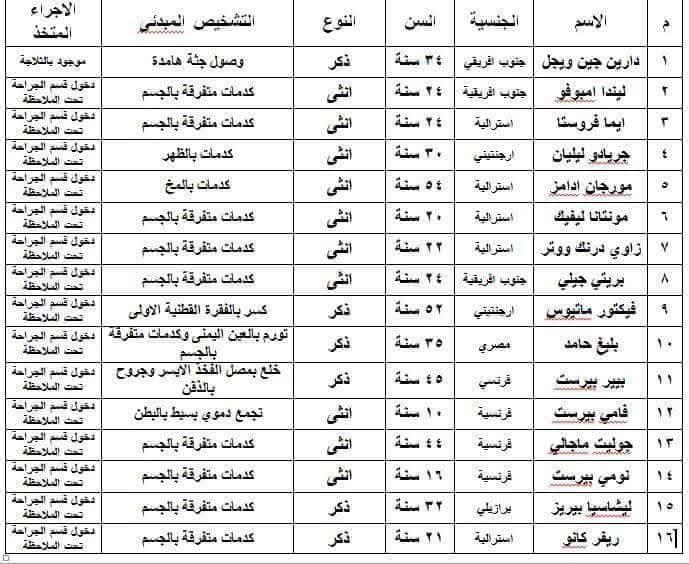 أسماء المتوفاة والمصابين الأجانب فى حادث ارتطام بالون طائر بالأقصر
