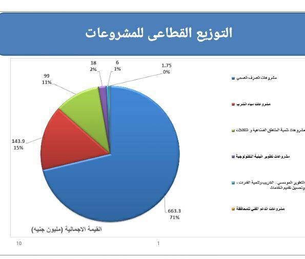 التوزيع القطاعى للمشروعات بمحافظة قنا