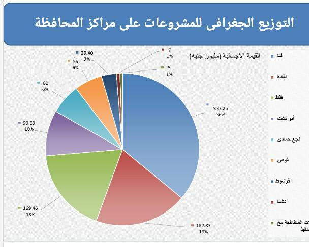 التوزيع الجغرافى للمشروعات بمراكز محافظ قنا