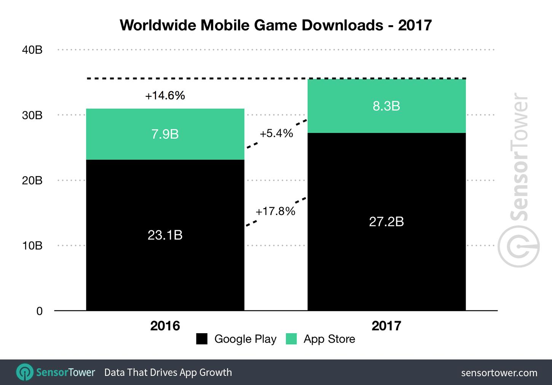 2017-game-downloads-worldwide