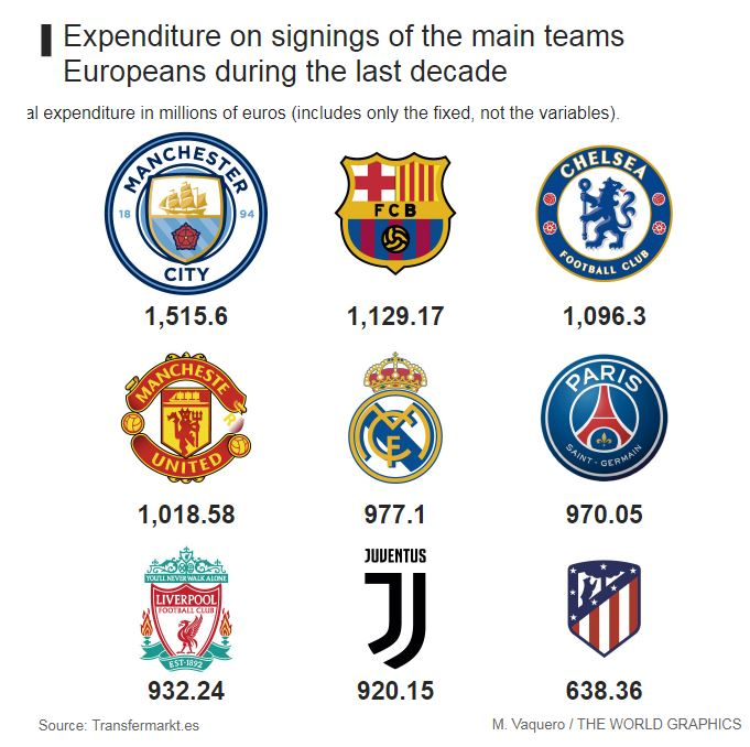 الأندية الأكثر إنفاقا على الصفقات منذ عام 2008 حتى الآن فى أوروبا