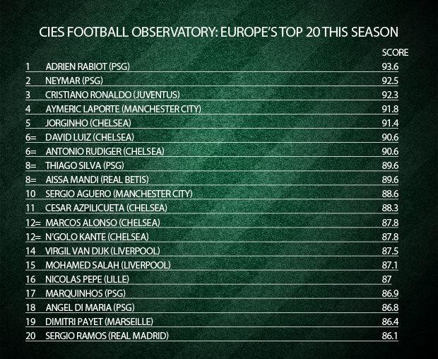 قائمة أفضل 20 لاعب في أوروبا