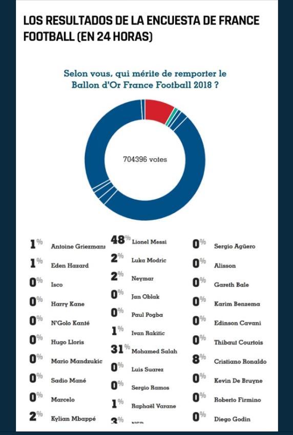 استفتاء فرانس فوتبول لجائزة الكرة الذهبية