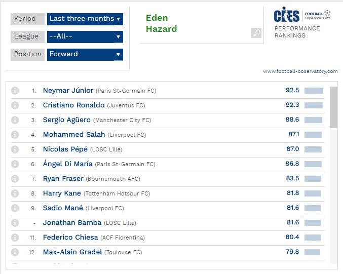قائمة أفضل المهاجمين في أوروبا