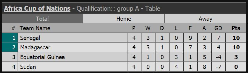 ترتيب تصفيات أمم أفريقيا 2019 10 منتخبات لا تعرف الهزيمة اليوم