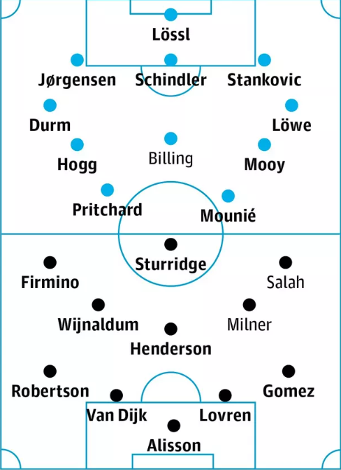 التشكيل المتوقع لمباراة ليفربول ضد هدرسفيلد