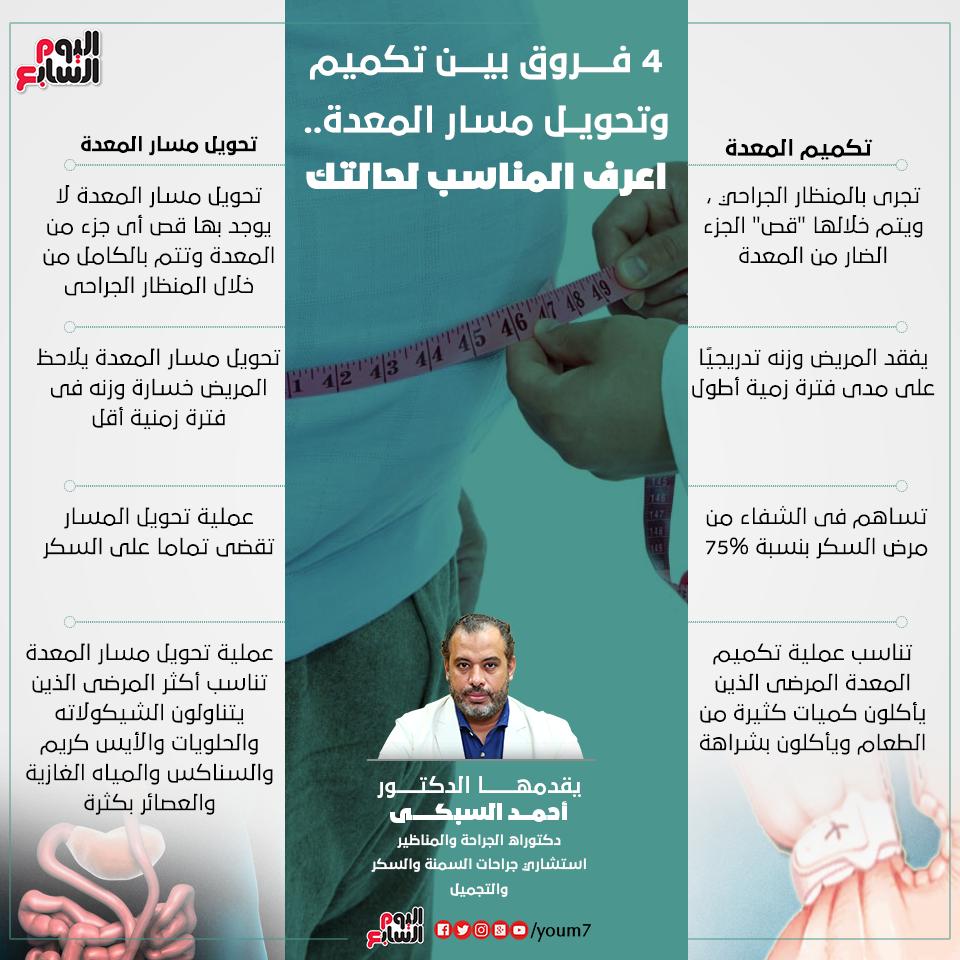 إنفوجراف دكتور أحمد السبكى يوضح الفرق بين تكميم وتحويل مسار المعدة