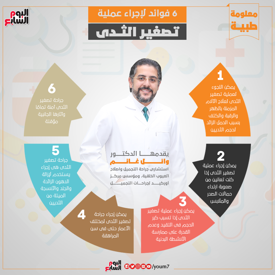 Dr. Wael Ghanem explains the benefits of breast reduction.