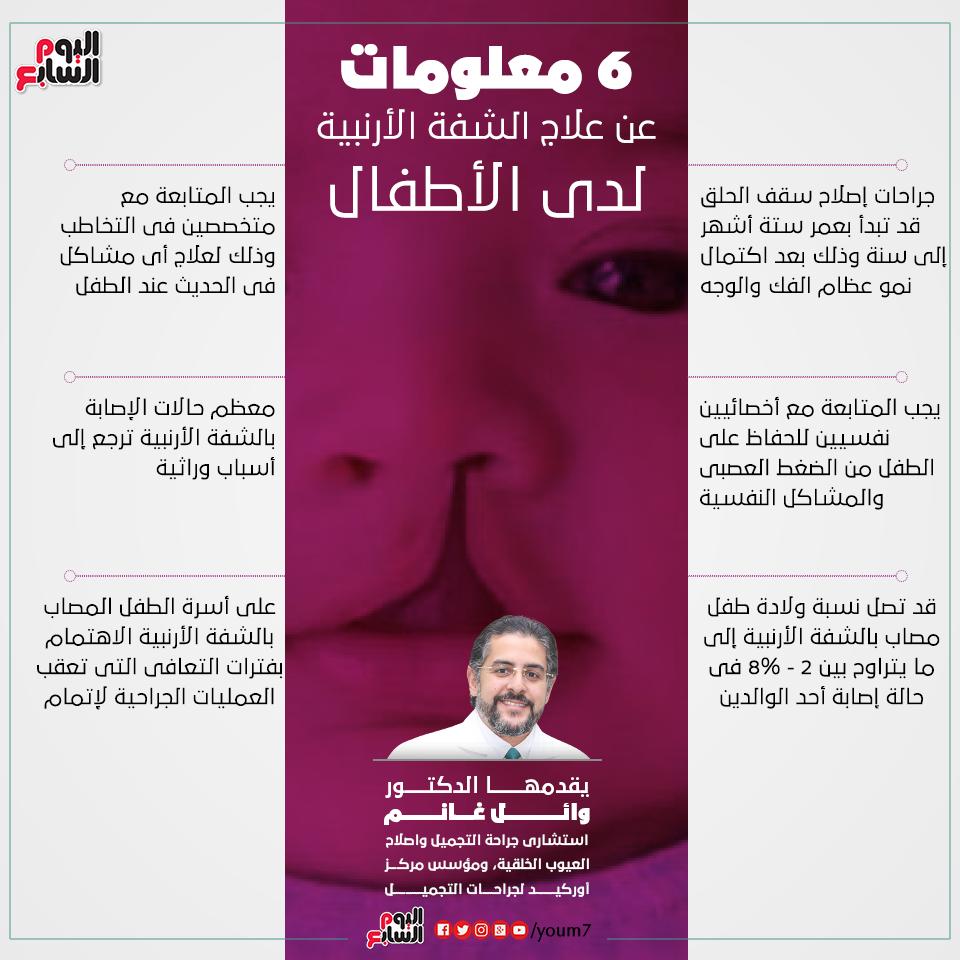إنفوجراف دكتور وائل غانم يقدم 6 معلومات عن الشفة الأرنبية