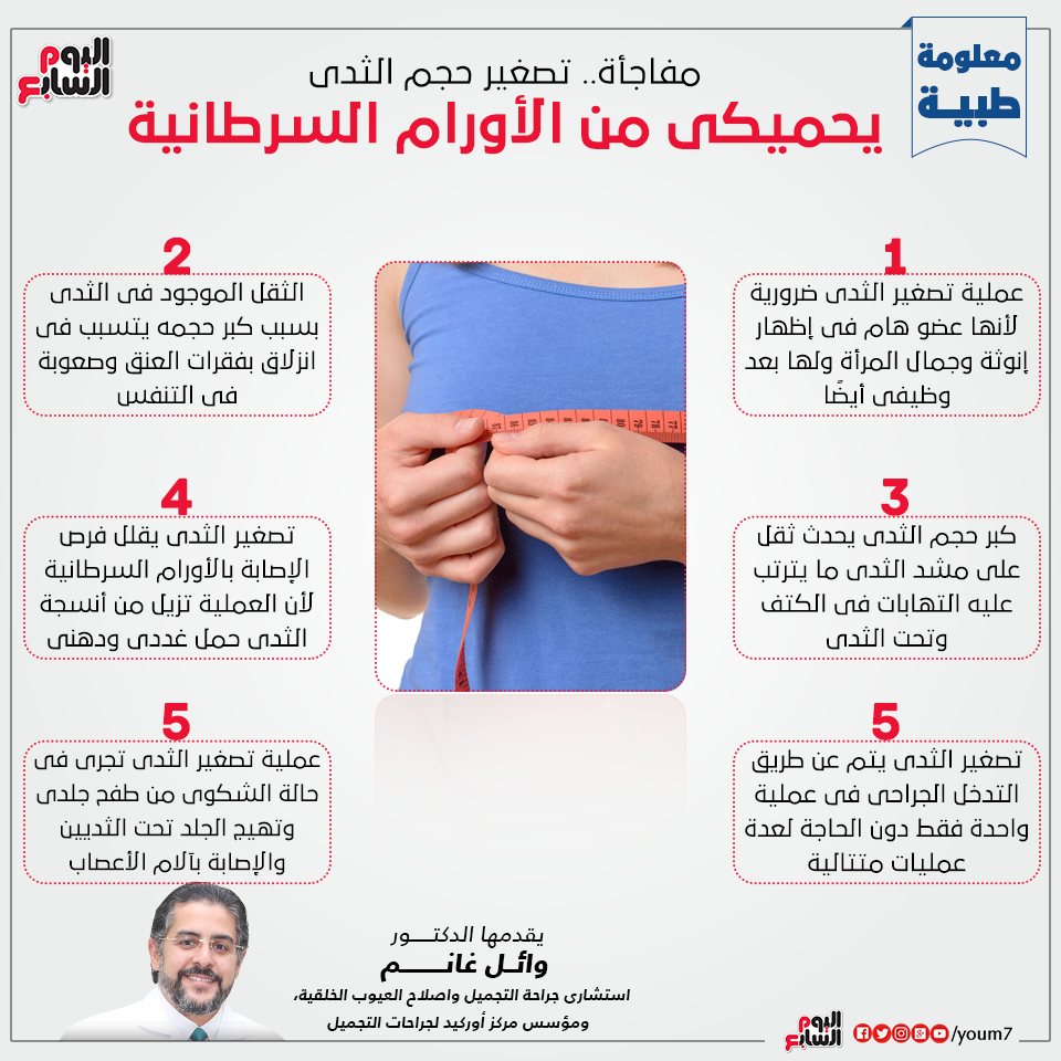 Dr. Wael Ghanem explains the role of breast reduction in cancer prevention.