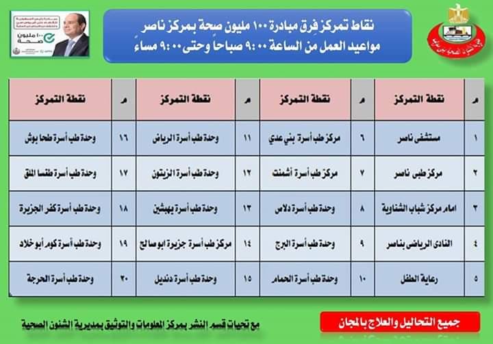 تعرف على أماكن الكشف عن فيروس سى بقرى ومدن محافظة بنى سويف (2)