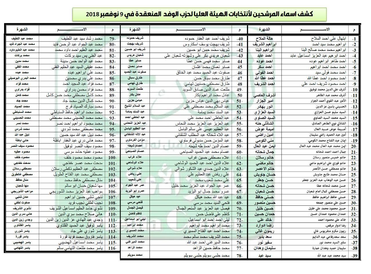 كشوف انتخابات الهيئة العليا لحزب الوفد