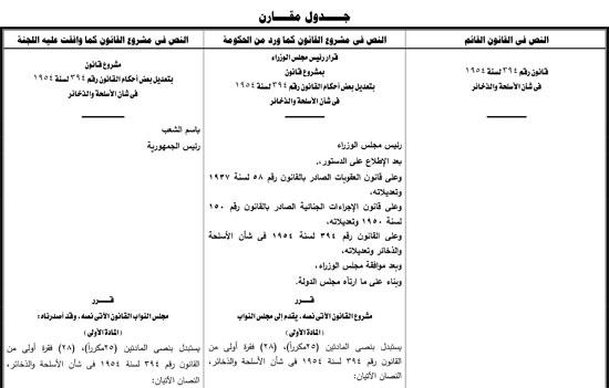 تقرير تشريعية البرلمان حول تعديل قانون الأسلحة والذخائر  (7)