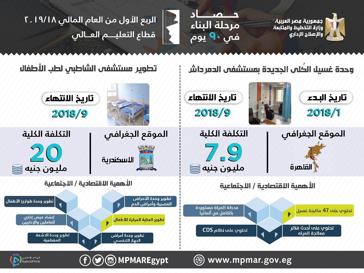 مشروعات قطاع التعليم العالى