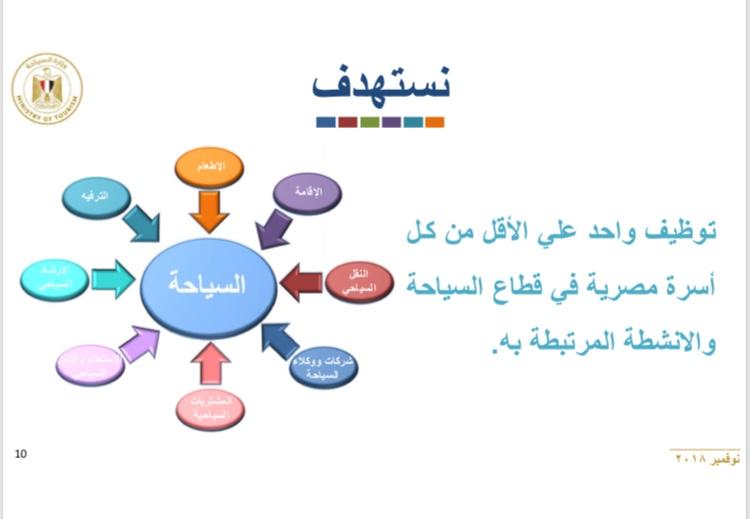برنامج الإصلاح الهيكلى للسياحة (3)