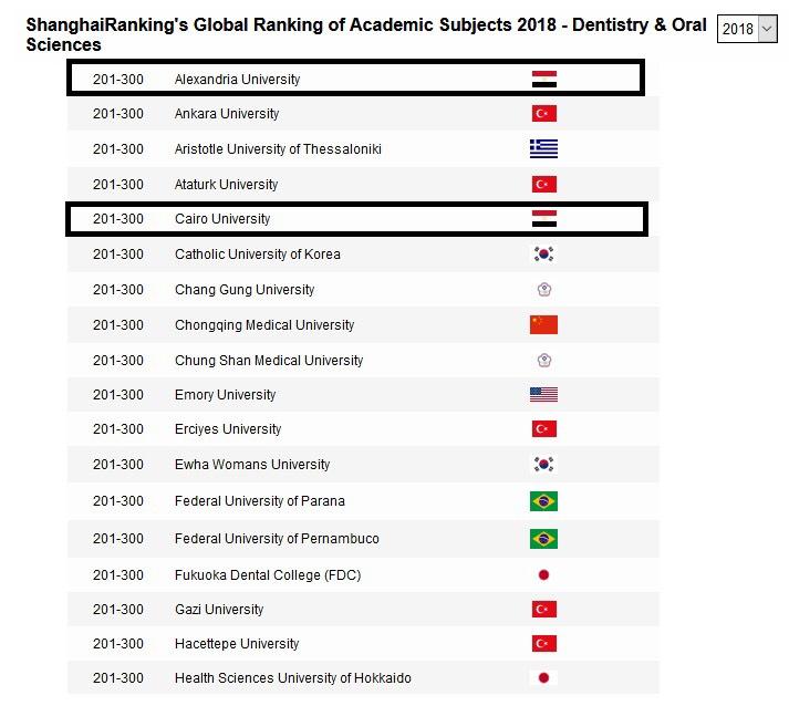 بحصول الجامعات المصرية  (10)