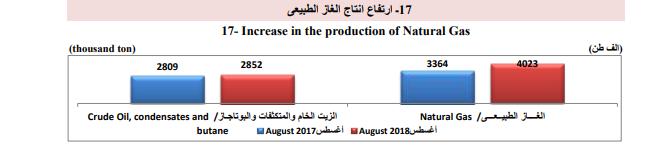 إنتاج الغاز الطبيعى - الزيت الخام والمتكثفات