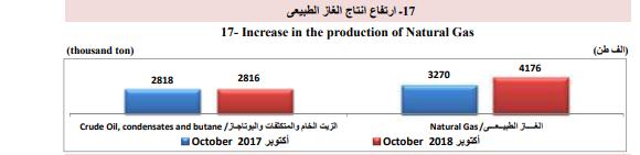 إنتاج الغاز الطبيعى- الزيت الخام والمتكثفات
