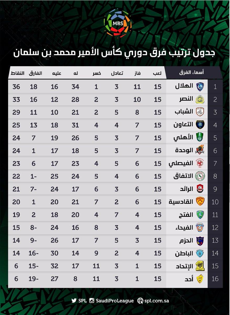 جدول ترتيب الدوري السعودي بعد انتهاء الجولة 15 اليوم السابع