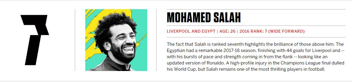 محمد صلاح سابع أفضل لاعب في العالم