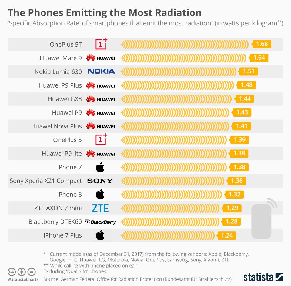 أعلى الهواتف إطلاقا للإشعاعات