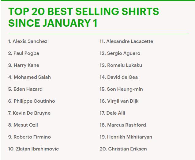 أكثر 20 قميص مبيعا فى انجلترا منذ 1 يناير