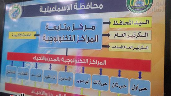 اللواء أبو بكر الجندى وزير التنمية المحلية (10)