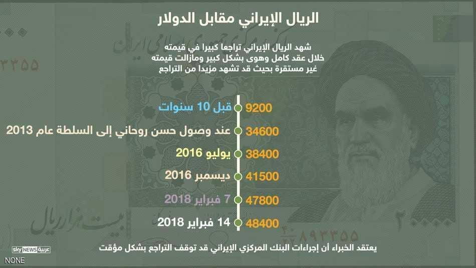 هبوط الريال الإيرانى مقابل الدولار الأمريكى