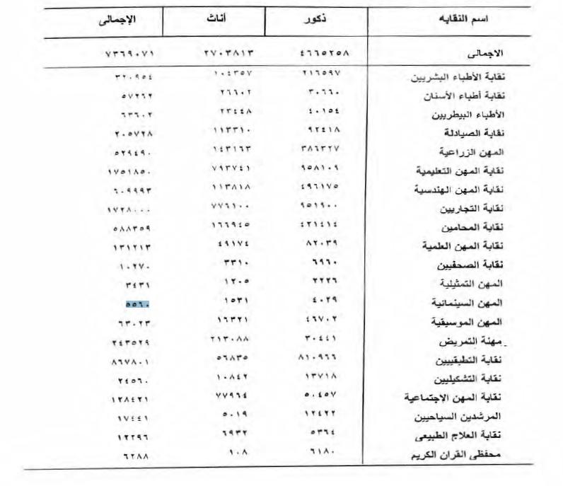 النقابات المهنية بالدولة وعدد أعضائها
