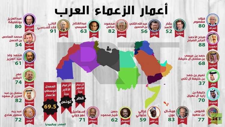 قائمة أكبر زعماء العالم