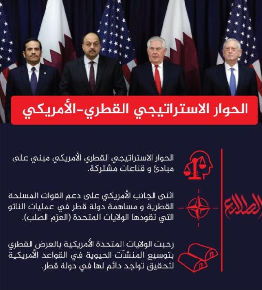 جانب من بيان وزارة الدفاع القطرية