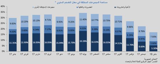 مساهمة المجموعات المختلفة فى معدل التضخم السنوى