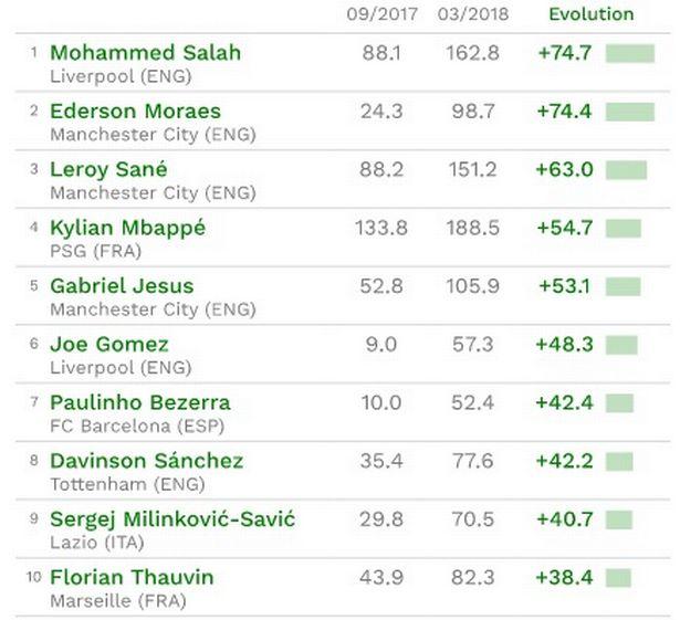 قائمة أعلى اللاعبين زيادة في القيمة التسويقية في أوروبا