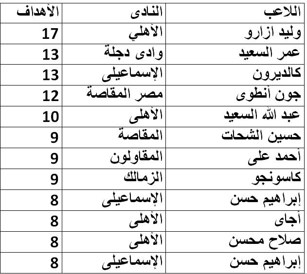 جدول ترتيب هدافى الدورى المصرى