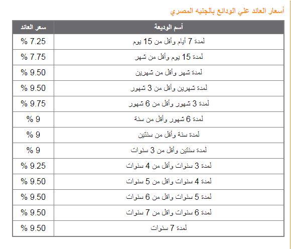 اسعار فوائد البنوك 2018 في جميع بنوك مصر اسعار الفائدة علي