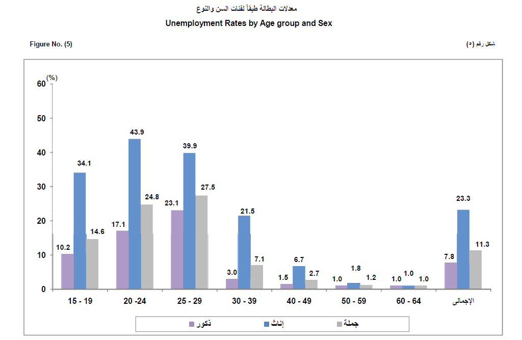 رسم بيانى معدلات البطالة